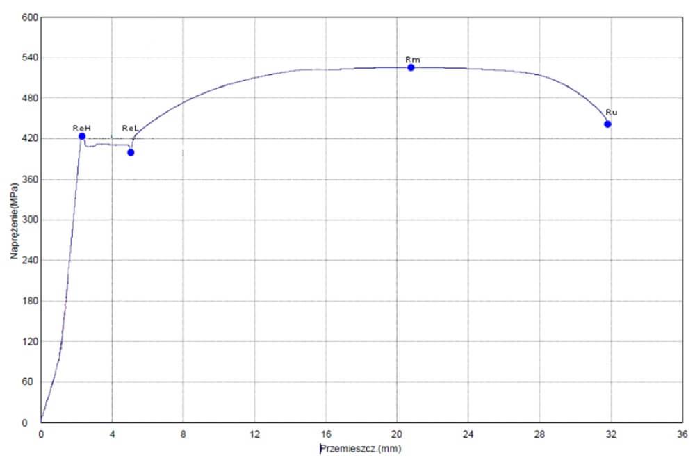 Wykres 1. Wykres naprężenie w funkcji przemieszczenia, otrzymany po wykonanej statycznej próbie rozciągania stali z wyraźną górną i dolną granicą plastyczności ReH i ReL, można odczytać wytrzymałość na rozciąganie Rm oraz naprężenie zrywające Ru