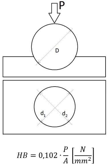 metoda brinella