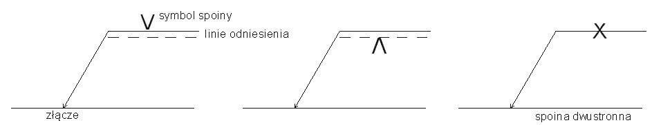 Rysunek 8. Symbol podstawowy i jego zasady umieszczania na rysunku